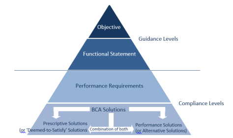 The BCA performance hierarchy is a pyramid, with the following headings, starting at the top and moving downwards, Objectives, Functional Statement, these are both Guidance Levels. Performance Requirements, BCA Solutions, which can be Prescriptive Deemed-to-Satisfy solutions or Performance Solutions, also known as Alternative Solutions, or there can be a combination of the two. These levels are called Compliance Levels.